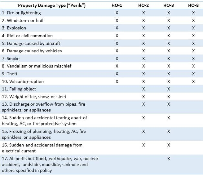 insurance policy peril coverages